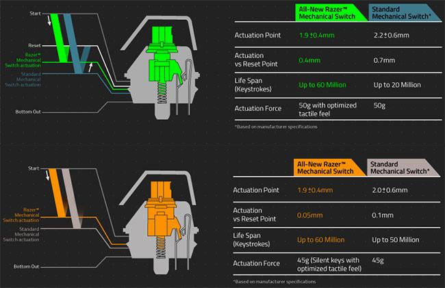 razer-mechanical-switch-specs