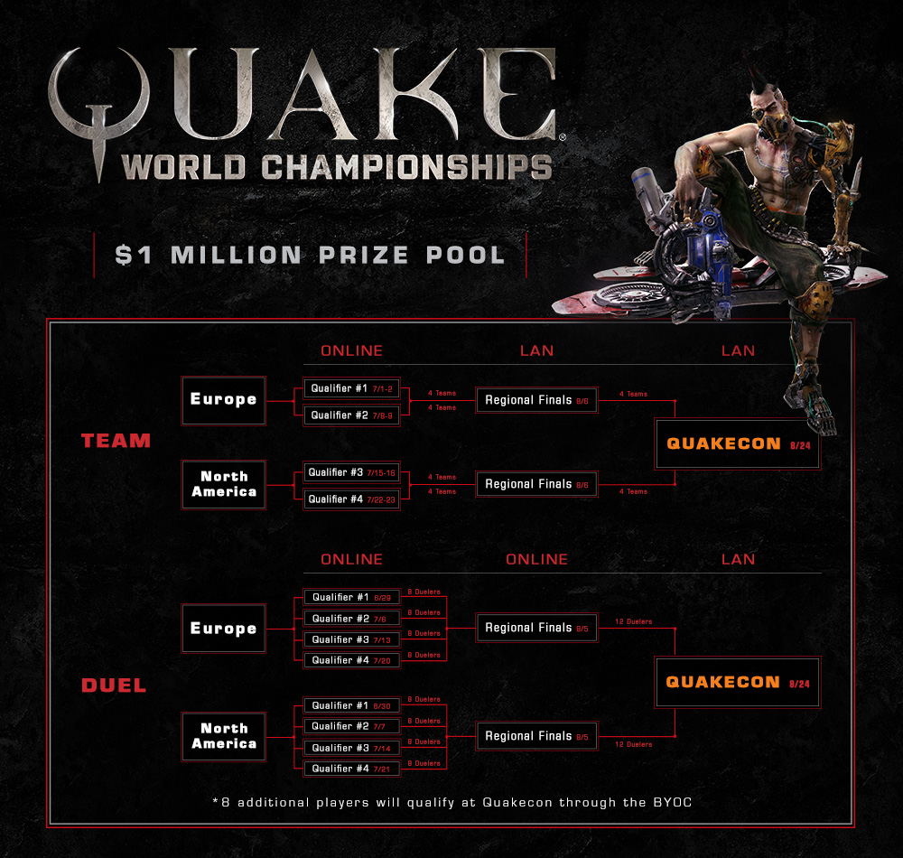 Quake_ChampionshipsBracket_FULL